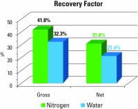 Figure 2. Gross and Net recovery factor. Wells completed with Nitrogen and Water